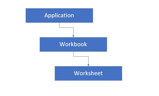 ลำดับชั้นของออบเจ็กต์ใน Excel